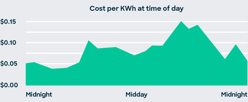 Cost per kWh at time of day